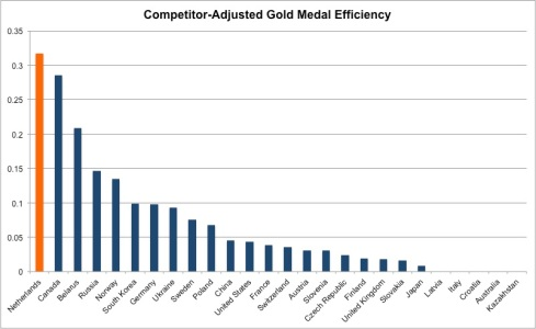 competitor adjusted gold medal efficiency