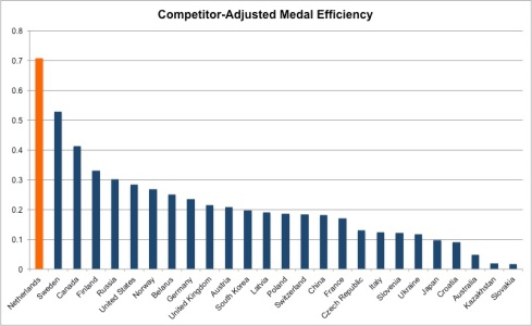 competitor adjusted medal efficiency