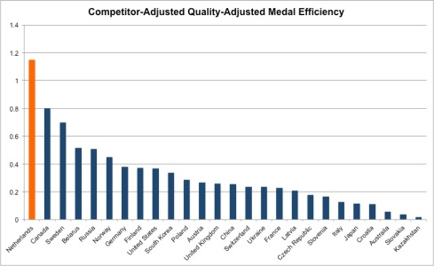competitor adjusted quality adjusted medal efficiency