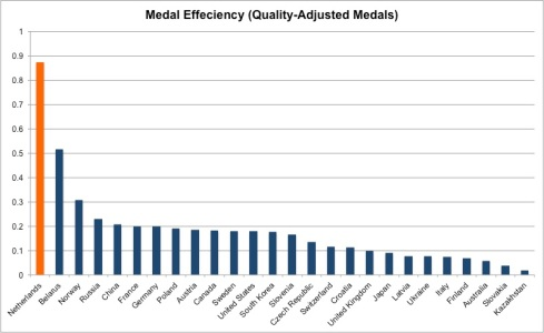 medal efficiency quality adjusted medals