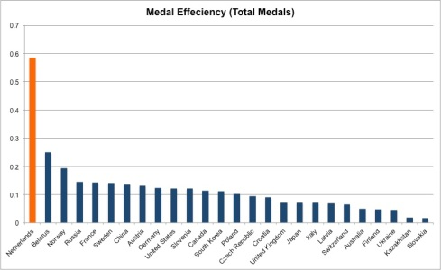 medal efficiency total medals