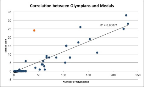 medal olympian scatter
