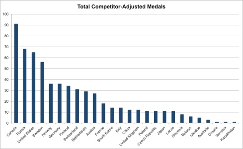 total competitor adjusted medals