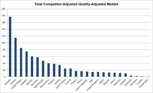 total competitor adjusted quality adjusted medals