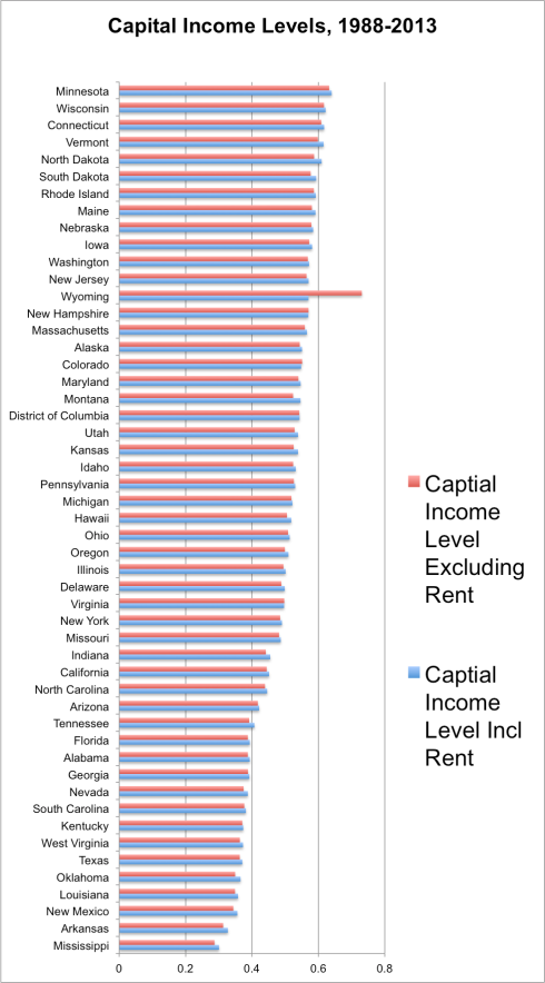 capital income level by state
