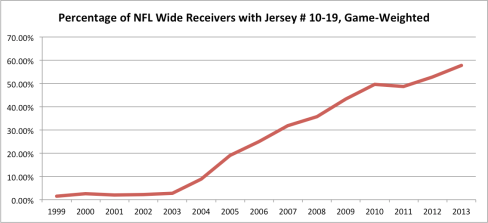 nfl wide receiver jersey numbers gw